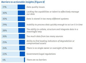 Bar chart describing barriers to machine learning insights.