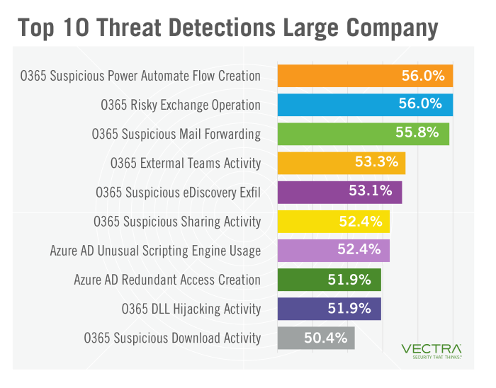 Vectra: 10 most frequent threats for Azure AD, Office 365 clients